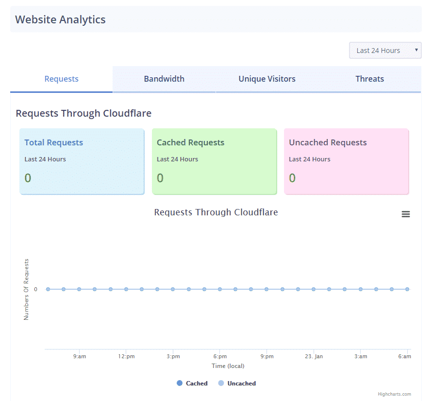 cloudflare-module-analytics